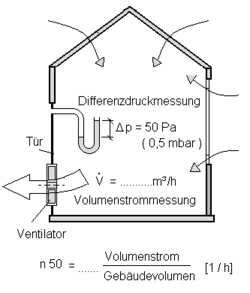 blower door test. Black Bedroom Furniture Sets. Home Design Ideas